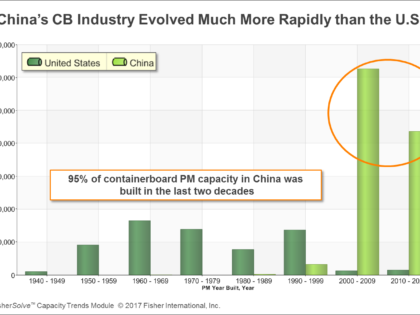 China's Containerboard Market Compared to the U.S.