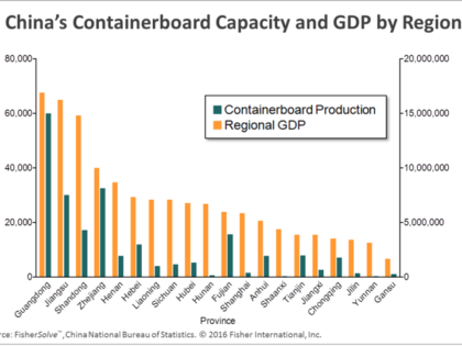 The Next Containerboard Move in China