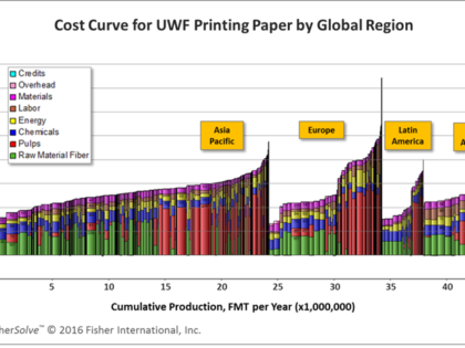 Global Status of Uncoated Woodfree Printing Paper