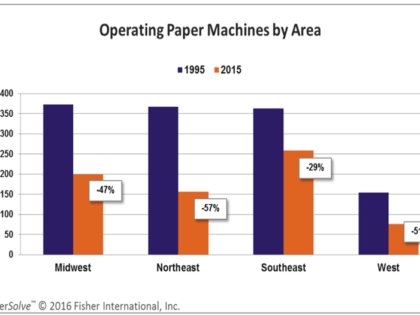 Life Cycle of the U.S. Paper Industry