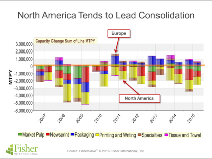 Comparing the North American Pulp and Paper Industry with Europe