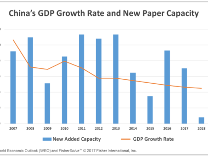 The New Normal? – Chinese Paper  Companies' Overseas Expansion Strategy