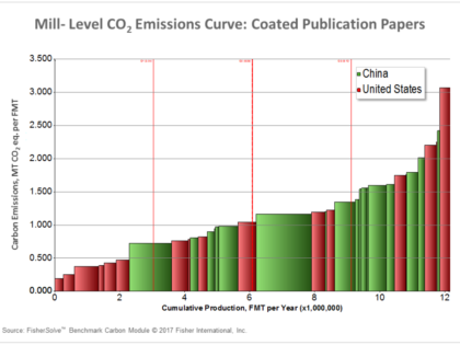 Calculating Carbon Tax and Mitigating Leakage