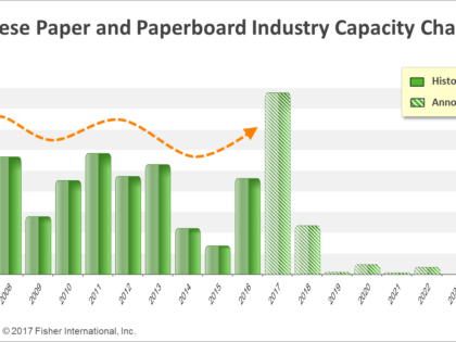 Boom in New Paper Machine Projects in China – Is Another Investment Cycle Coming?