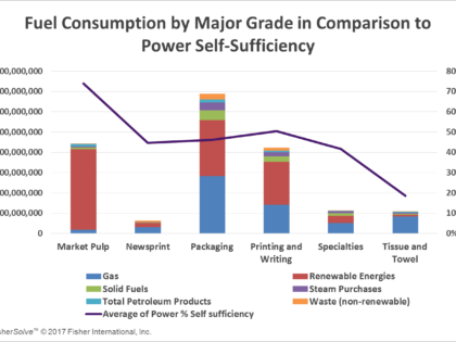 Energy Consumption of the EU Paper Industry