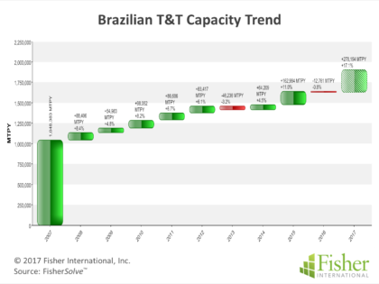Brazil's T&T – Positive Growth Despite Country's Roller-coaster Economic Performance