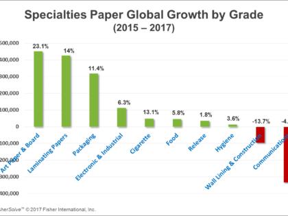 Specialties Paper Trends