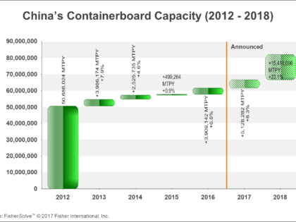 China's Containerboard Modernization and Potential for New Ventures