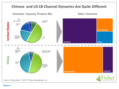 How Does China's Containerboard Market Compare to the US?