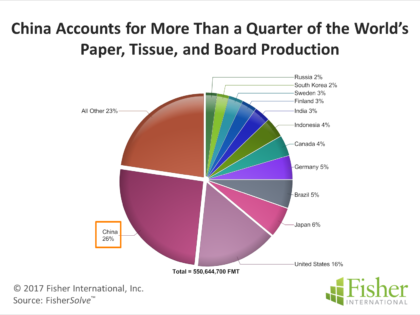Return of the Dragon – How China Is Reshaping the Global Pulp and Paper Industry