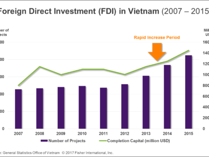 Overview of Vietnam's Containerboard Market