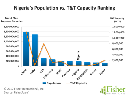 Nigeria's T&T – Solid GDP but Significant Population-to-Capacity Gap