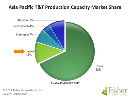 Japan's T&T – Emerging from Stagnant Growth Period