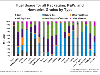 Benchmarking Paper Mill Energy Efficiency and GHG Emissions for Major Producer Countries