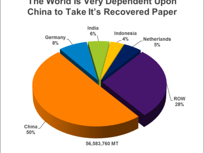 China's Recovered Paper Problem