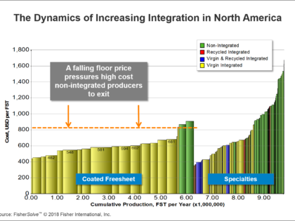 Trends to Watch in Pulp Integration