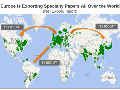 Trends in Specialty Papers