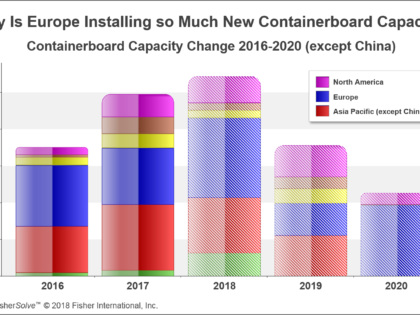The European Containerboard Market