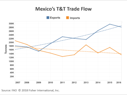 Mexico T&T: Exports, and NAFTA Renegotiations, Are Becoming Vital