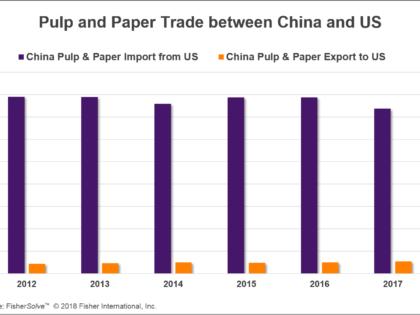 Weak USD and the Impact of China Paper Industry's Overseas Investment