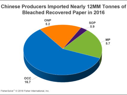 Will China's Recovered Paper Problem Become Your Problem?