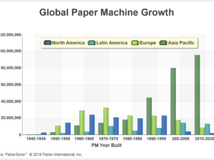 China's Long-Term Impact on the Global Pulp and Paper Industry