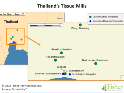Import Dominated, Thailand Faces Strong Regional Competition