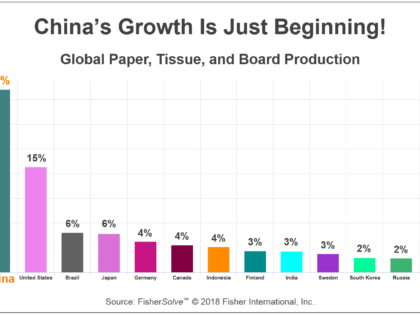 A Deep Dive into the Exploding Chinese Paper Industry