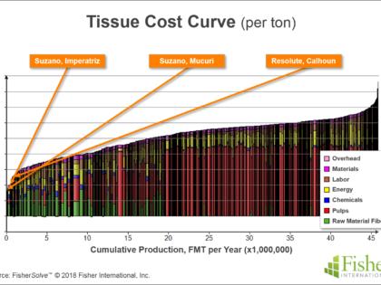 Tissue Production Cost vs. Consumer Market Drivers
