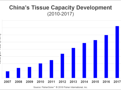Is the U.S. a Good Benchmark for China's Tissue Industry Development?