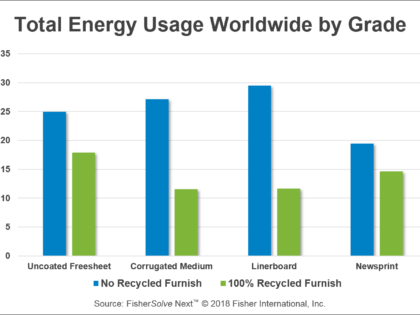 Paper Recycling Energy Savings and GHG Reduction – Myth or Reality?