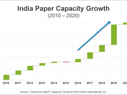 Is India the Next China?