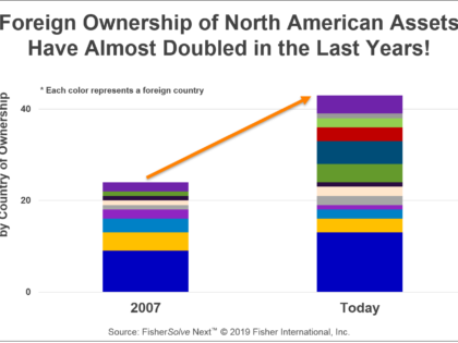 Why Are Foreign Companies Investing in North American Pulp and Paper?