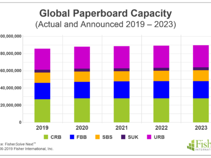 From Plastic to Paper – How Will Sustainability Trends Impact the Pulp and Paper Industry?