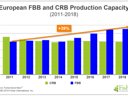 Why Did Folding Boxboard Production Grow So Quickly in Europe?