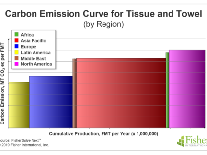 Could Consumer Focus on Sustainability Disrupt the Tissue Business?